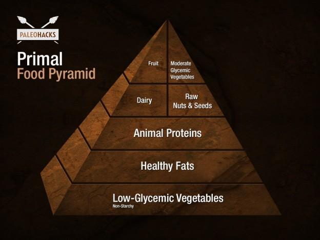 primal-food-pyramid-624x468